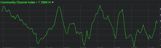 【ザオプション】攻略チャート分析『簡単』【標準CCI・商品チャネル指数の使い方】